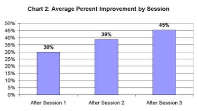 Chart 2. Average Percent Improvement by Session: The results are cumulative.
