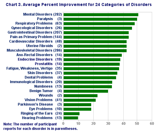 Chart 3. Average Percent Improvement for 24 Categories of Disorders